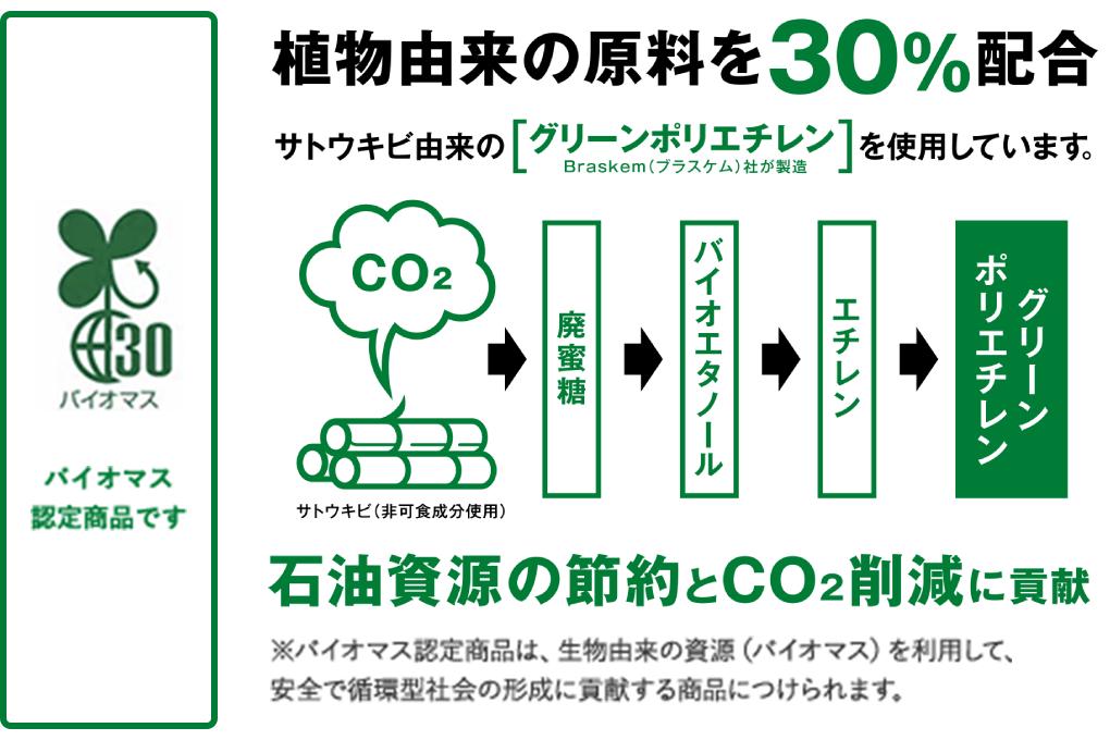 植物由来の原料を30%配合