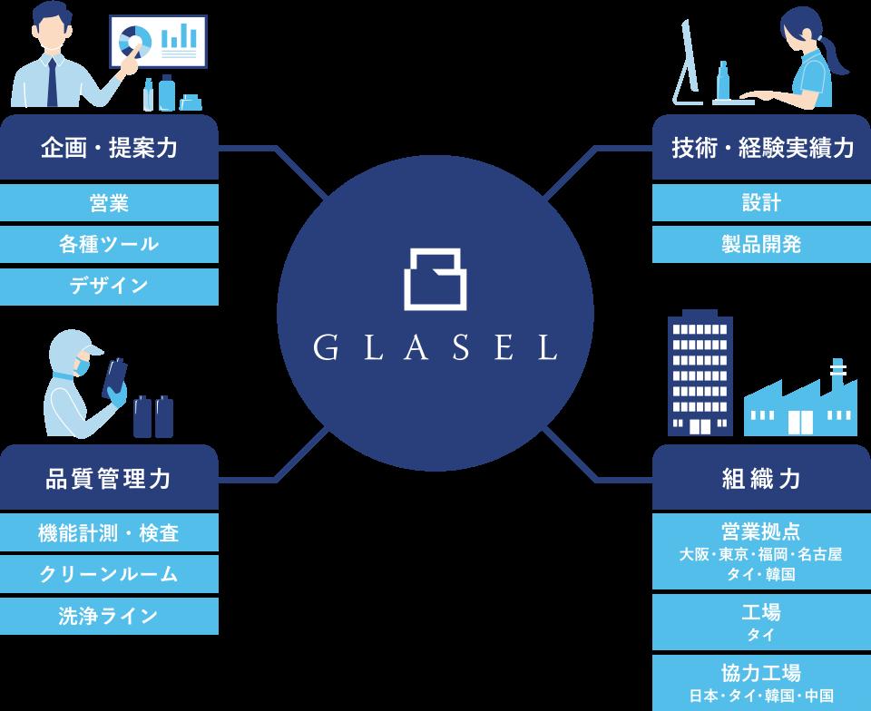 グラセルの強みは企画・提案力、技術・経験実績力、品質管理力、組織力